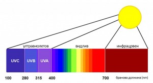 UV-Spectrum-1024x561