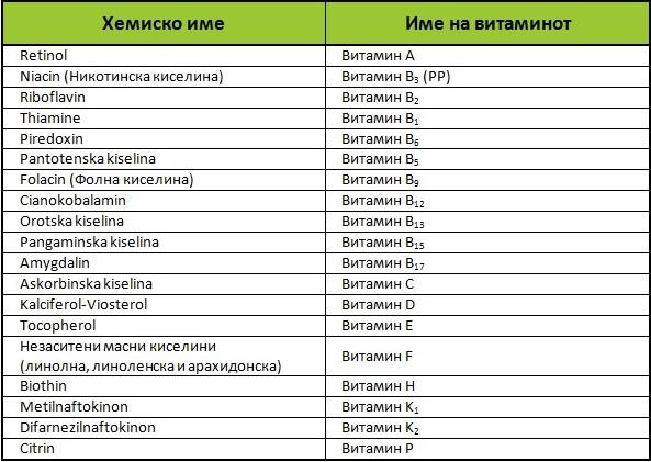 podelba-i-vidovi-vitamini_tabela